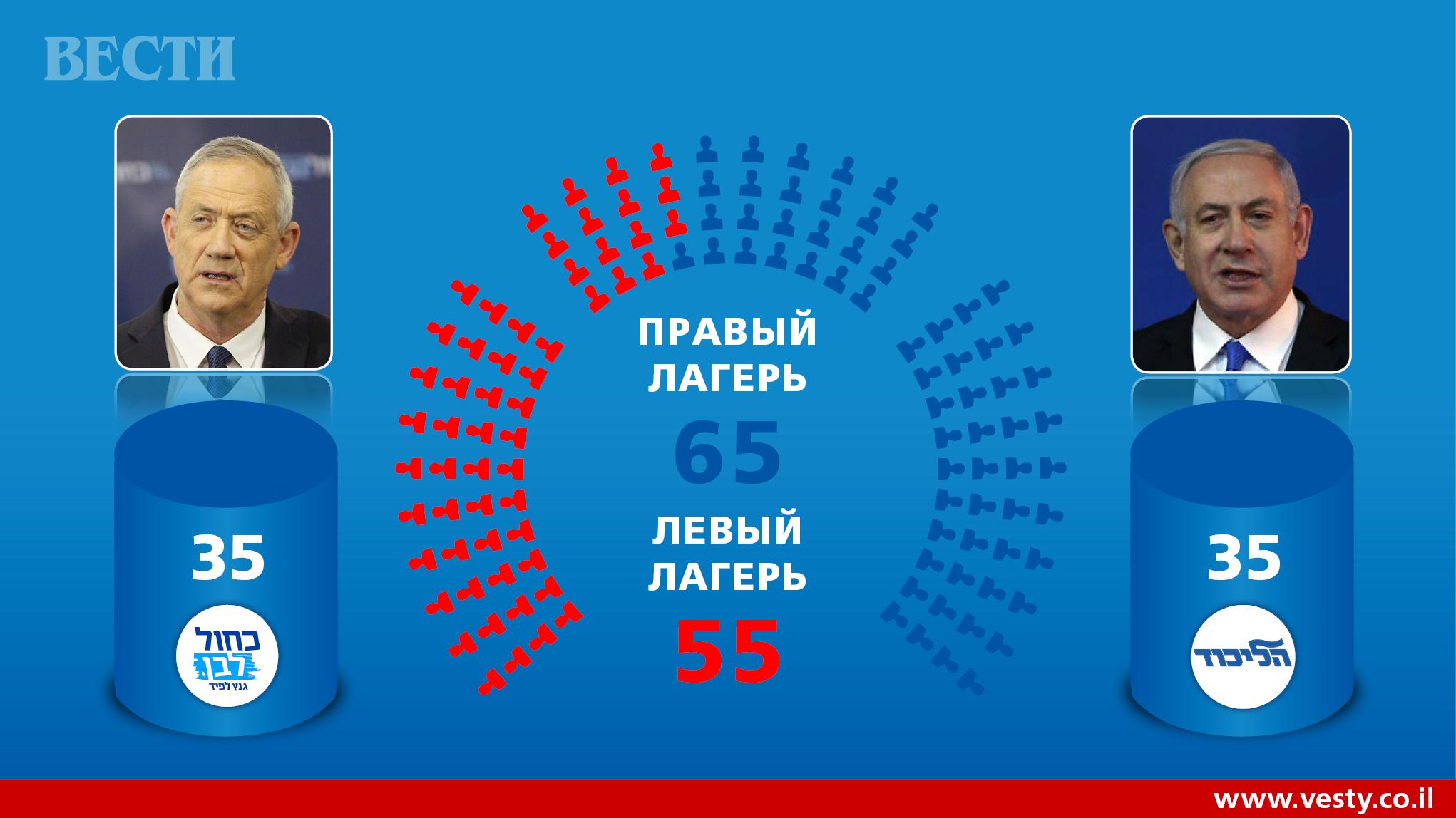 Image result for итоги выборов 2019 израиль